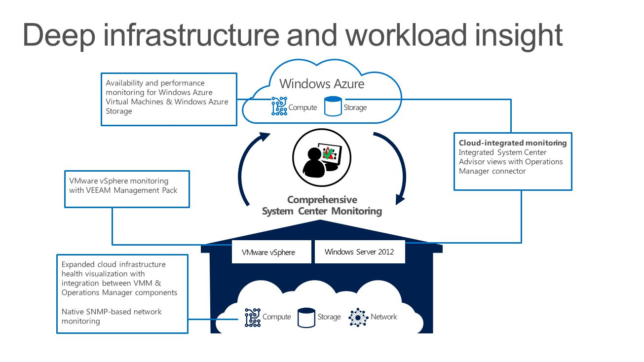 Deep infrastructure and workload insight