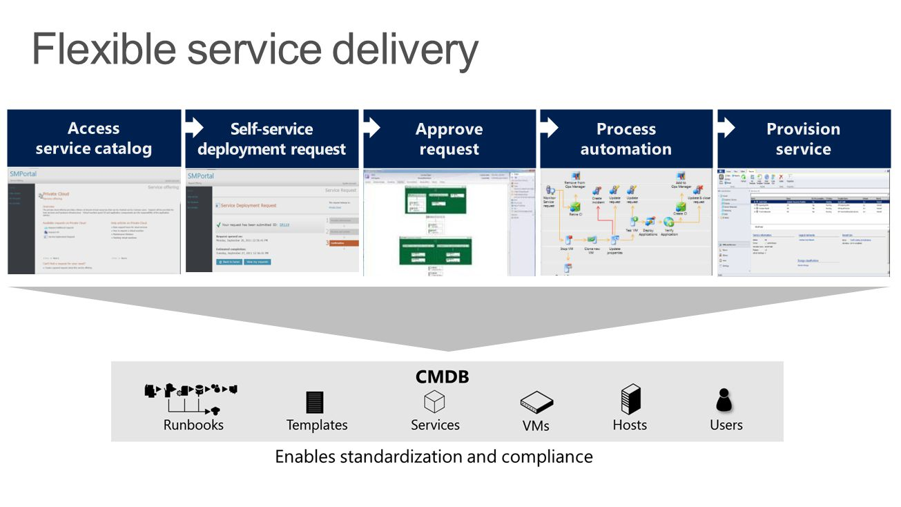 Flexible service delivery
