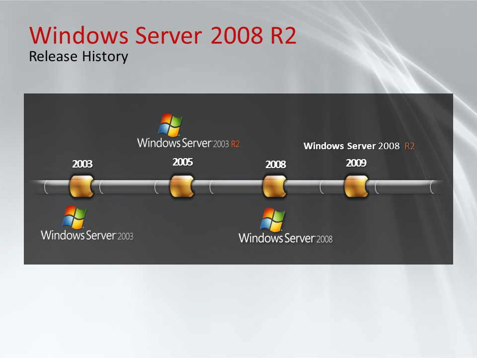 Windows Server 2008 R2 Release History 2005 2003 2008 2009