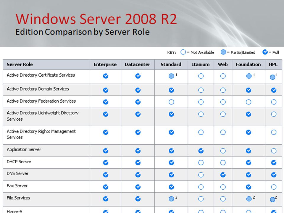 Windows Server 2008 R2 Edition Comparison by Server Role