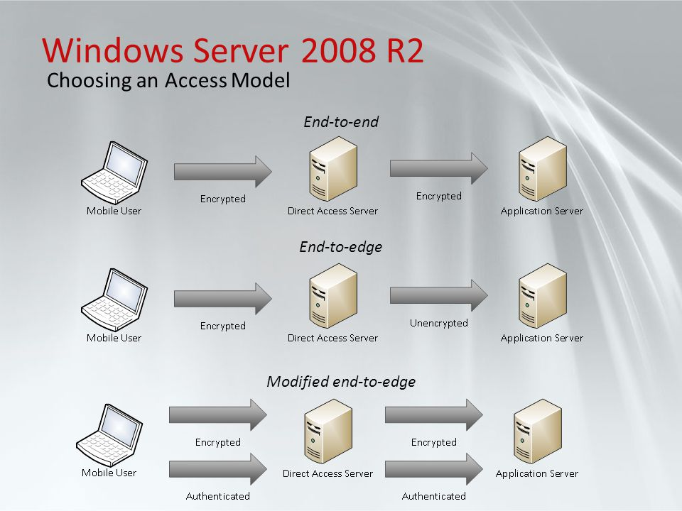 Windows Server 2008 R2 Choosing an Access Model End-to-end End-to-edge