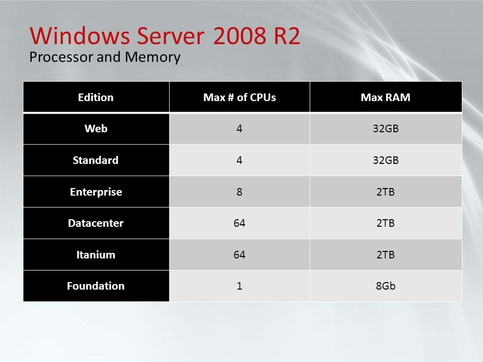Windows Server 2008 R2 Processor and Memory Edition Max # of CPUs