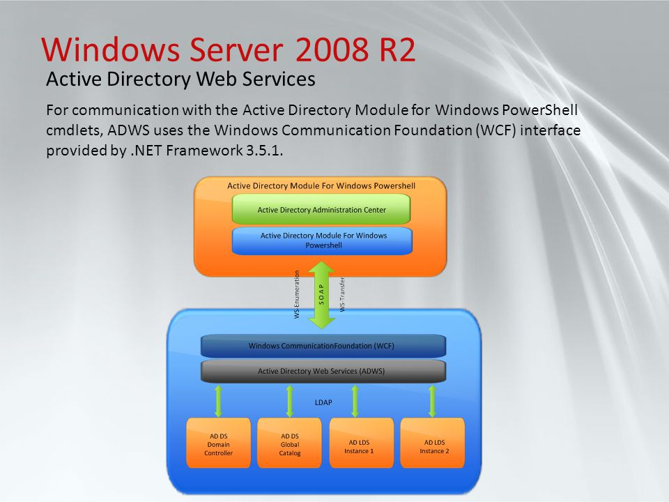 Windows Server 2008 R2 Active Directory Web Services