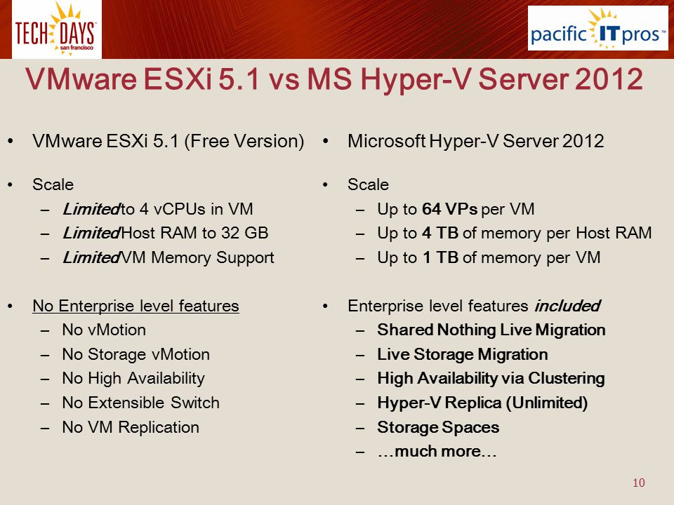 VMware ESXi 5.1 vs MS Hyper-V Server 2012