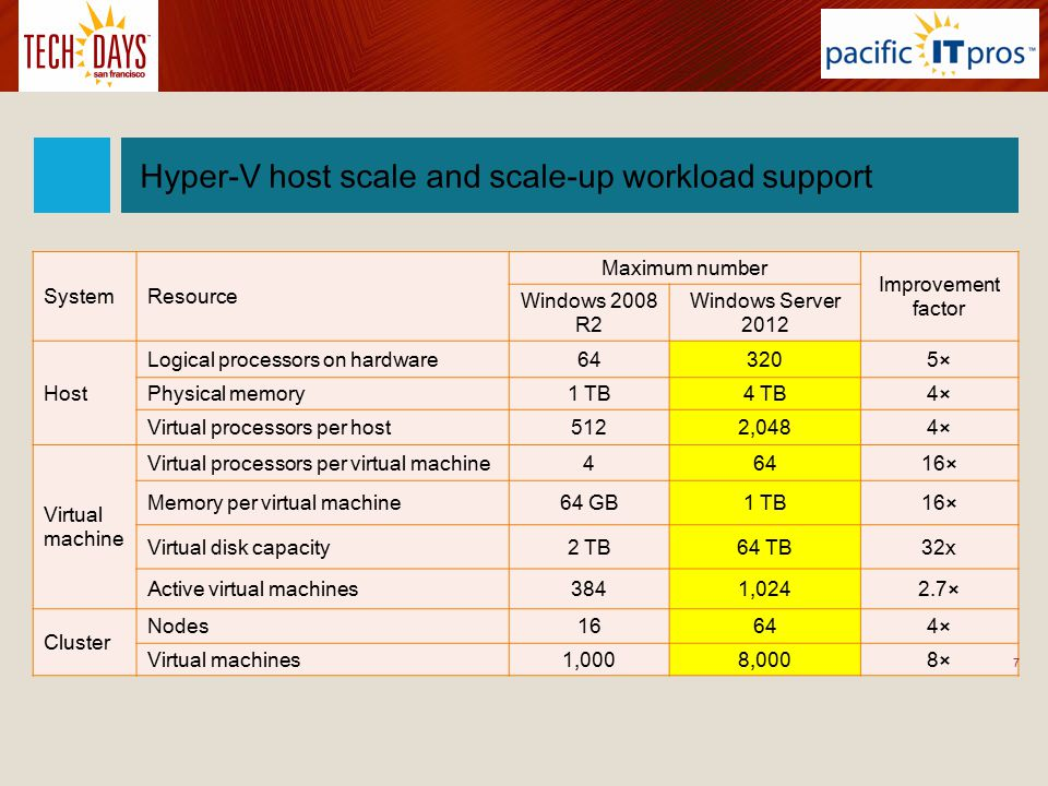 Hyper-V host scale and scale-up workload support