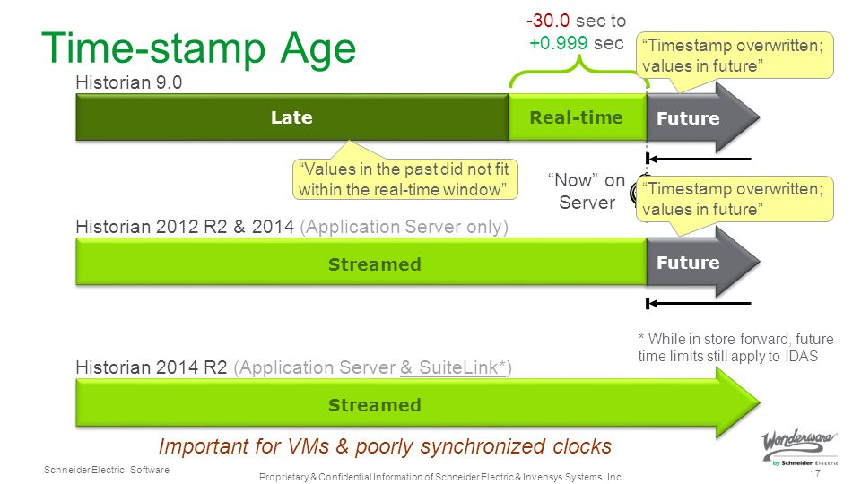 Time-stamp Age Important for VMs & poorly synchronized clocks