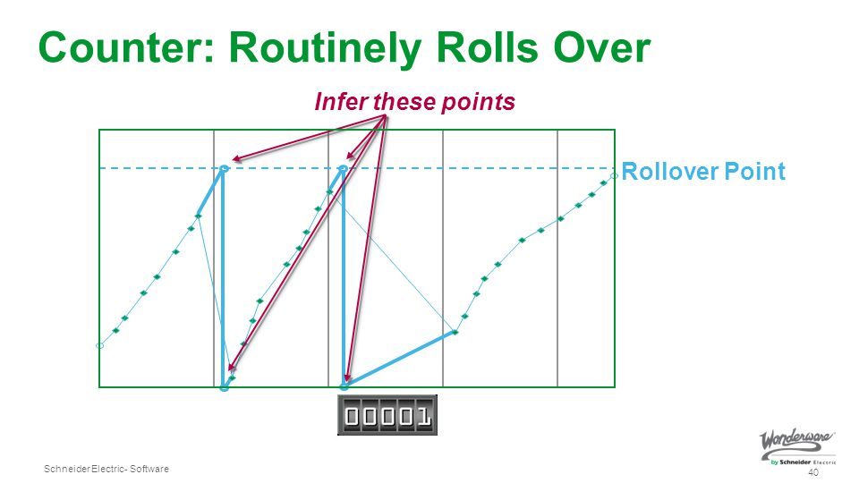 Counter: Routinely Rolls Over