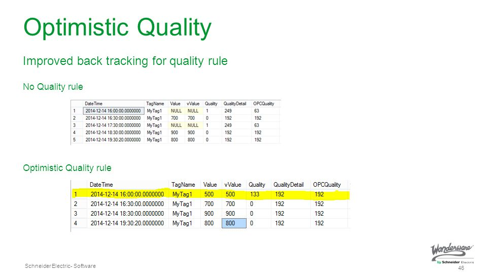 Optimistic Quality Improved back tracking for quality rule