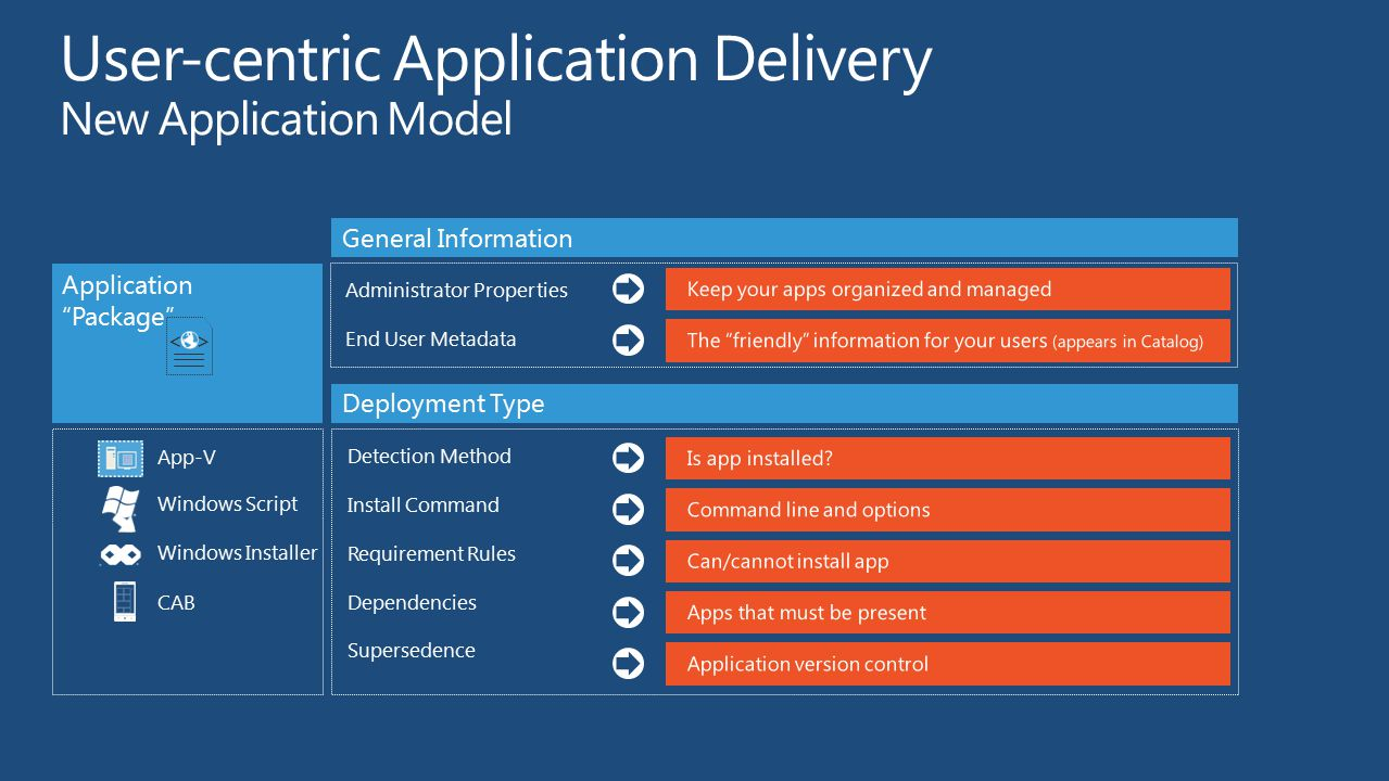 User-centric Application Delivery New Application Model