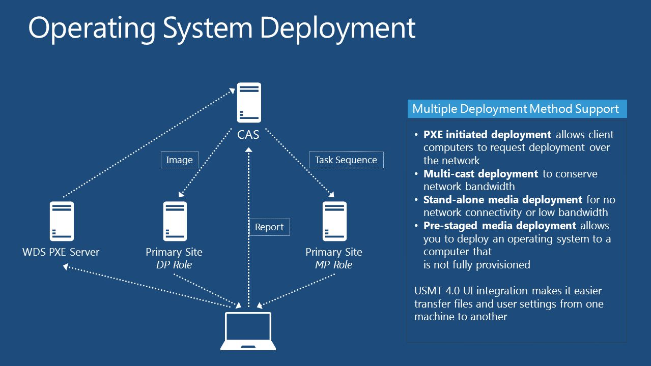 Operating System Deployment
