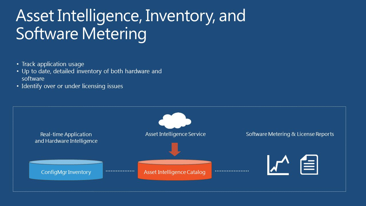 Asset Intelligence, Inventory, and Software Metering