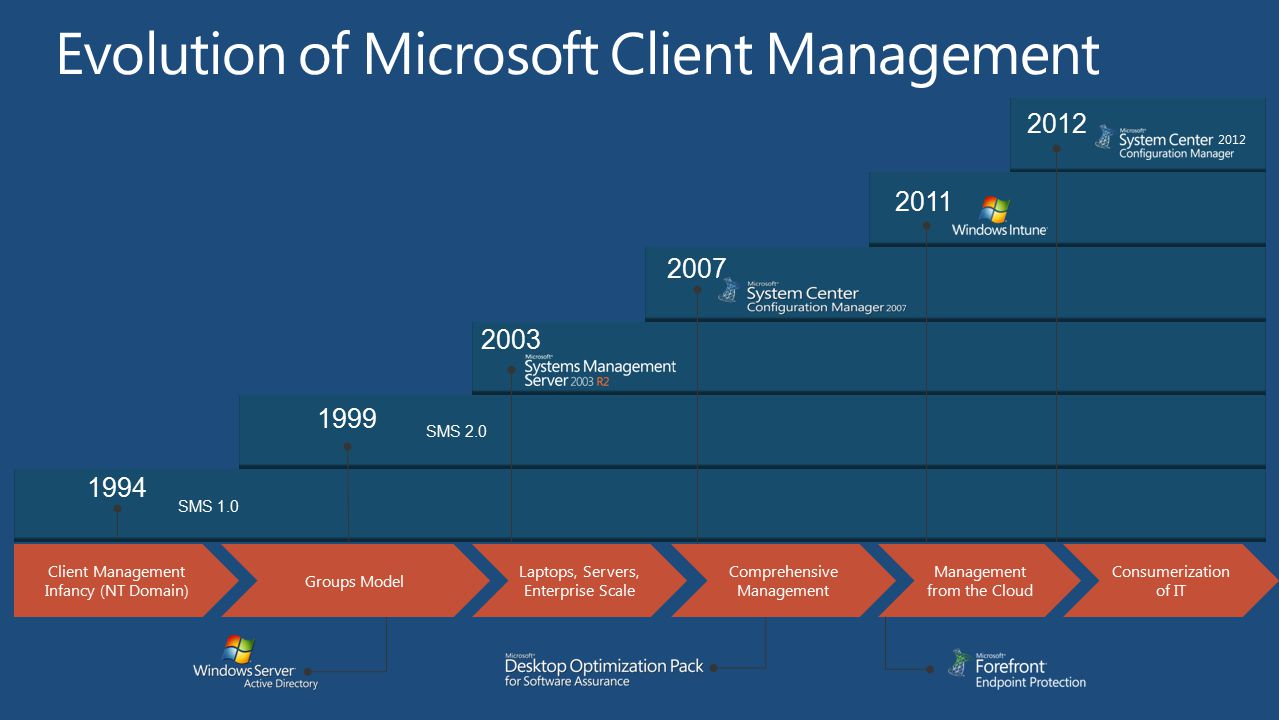 Evolution of Microsoft Client Management
