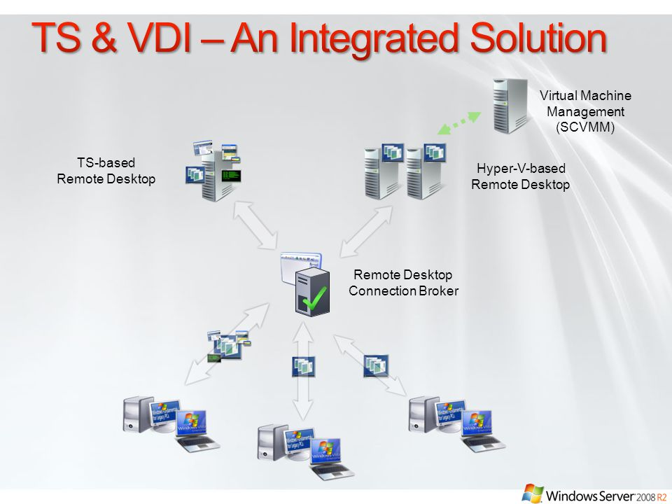 TS & VDI – An Integrated Solution