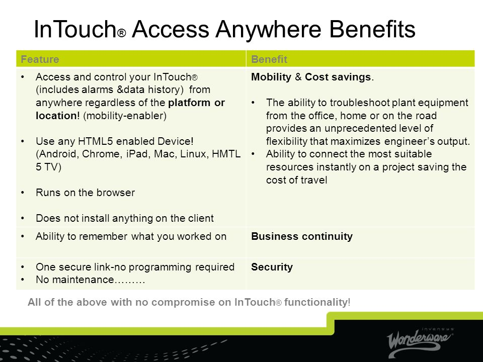 InTouch® Access Anywhere Benefits