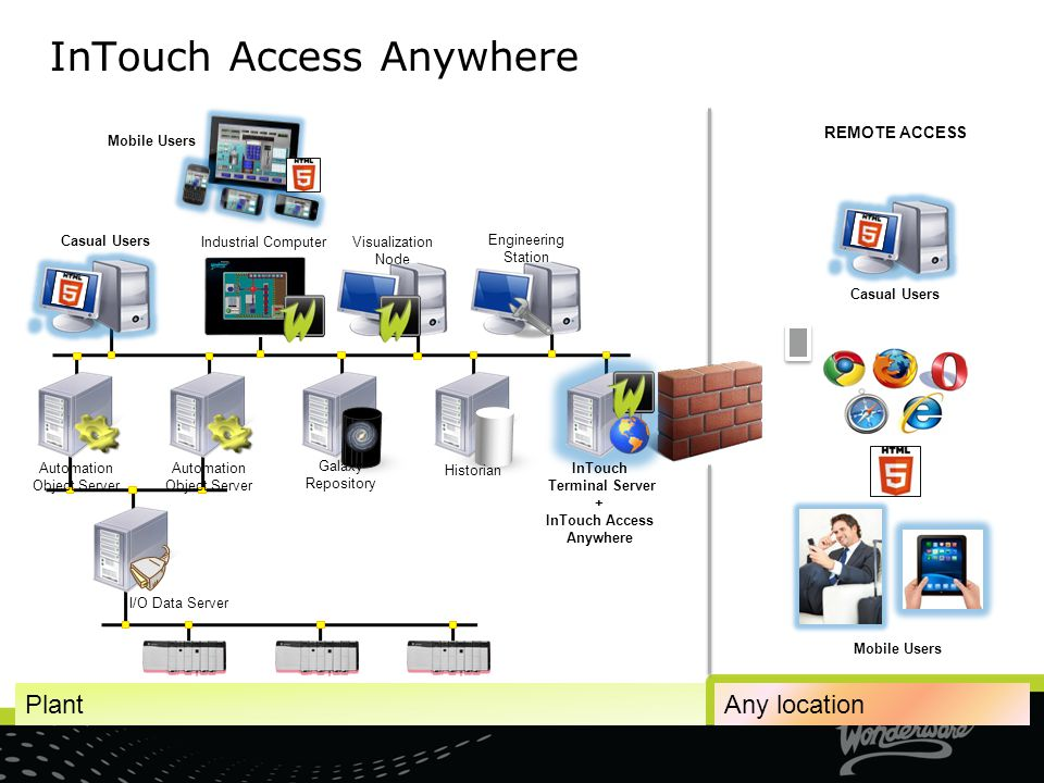 InTouch Access Anywhere