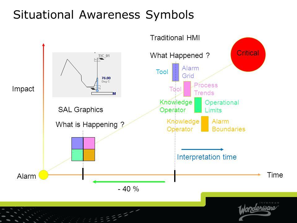 Situational Awareness Symbols
