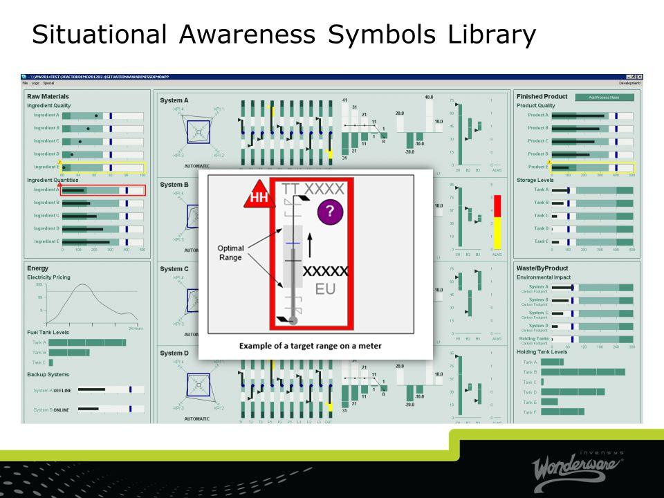 Situational Awareness Symbols Library