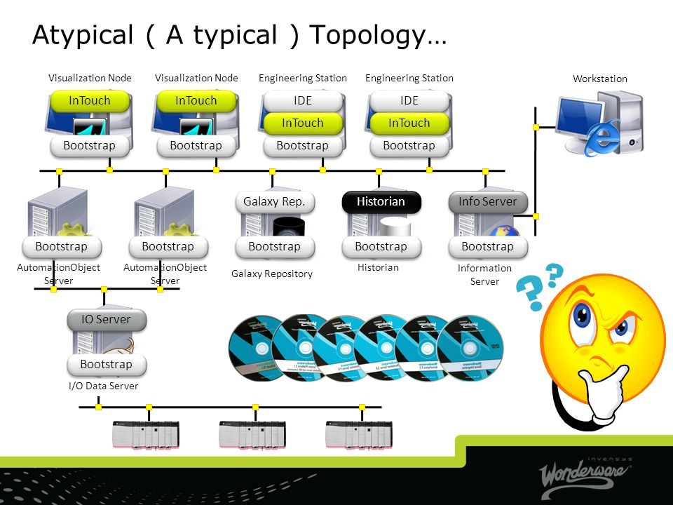 Atypical ( A typical ) Topology…