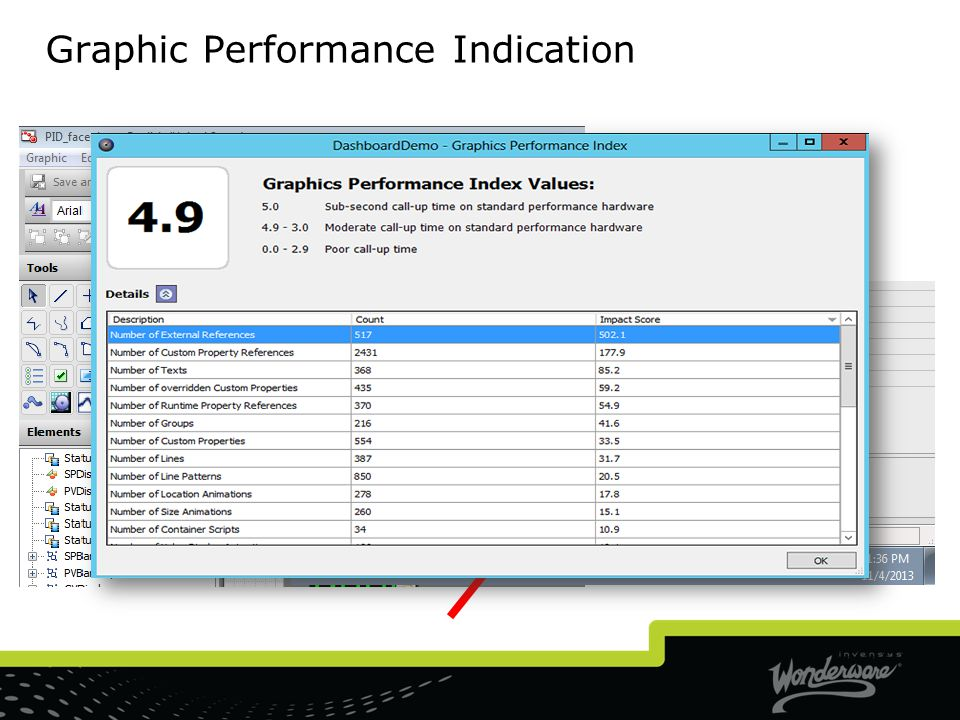 Graphic Performance Indication