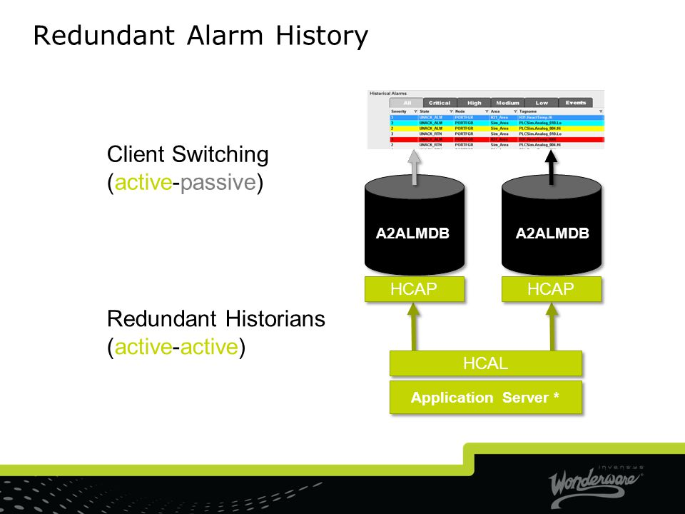 Redundant Alarm History