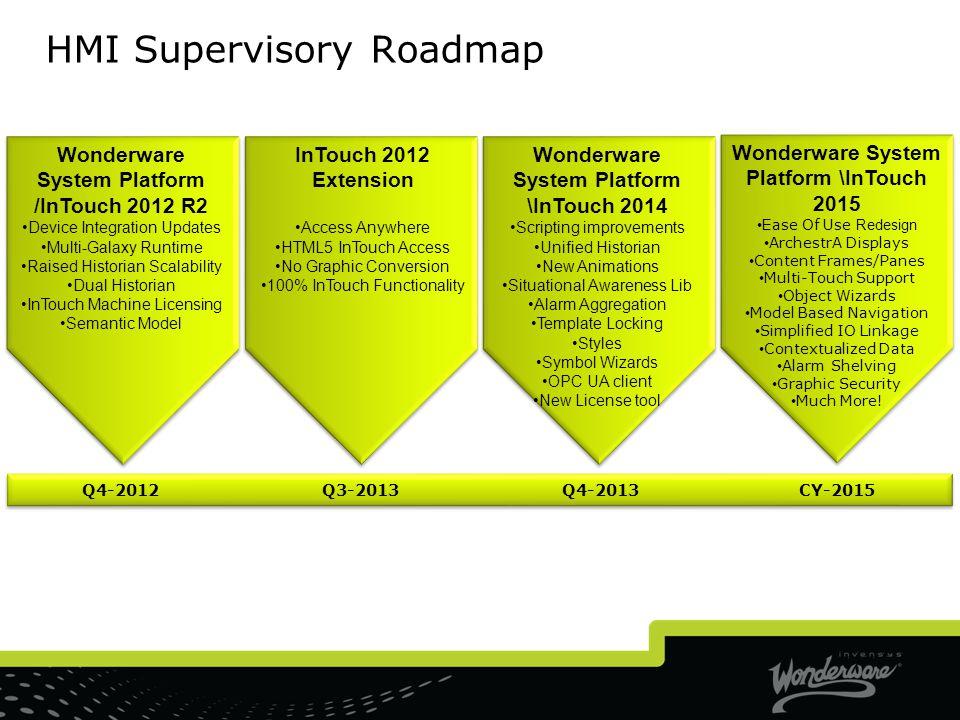 HMI Supervisory Roadmap