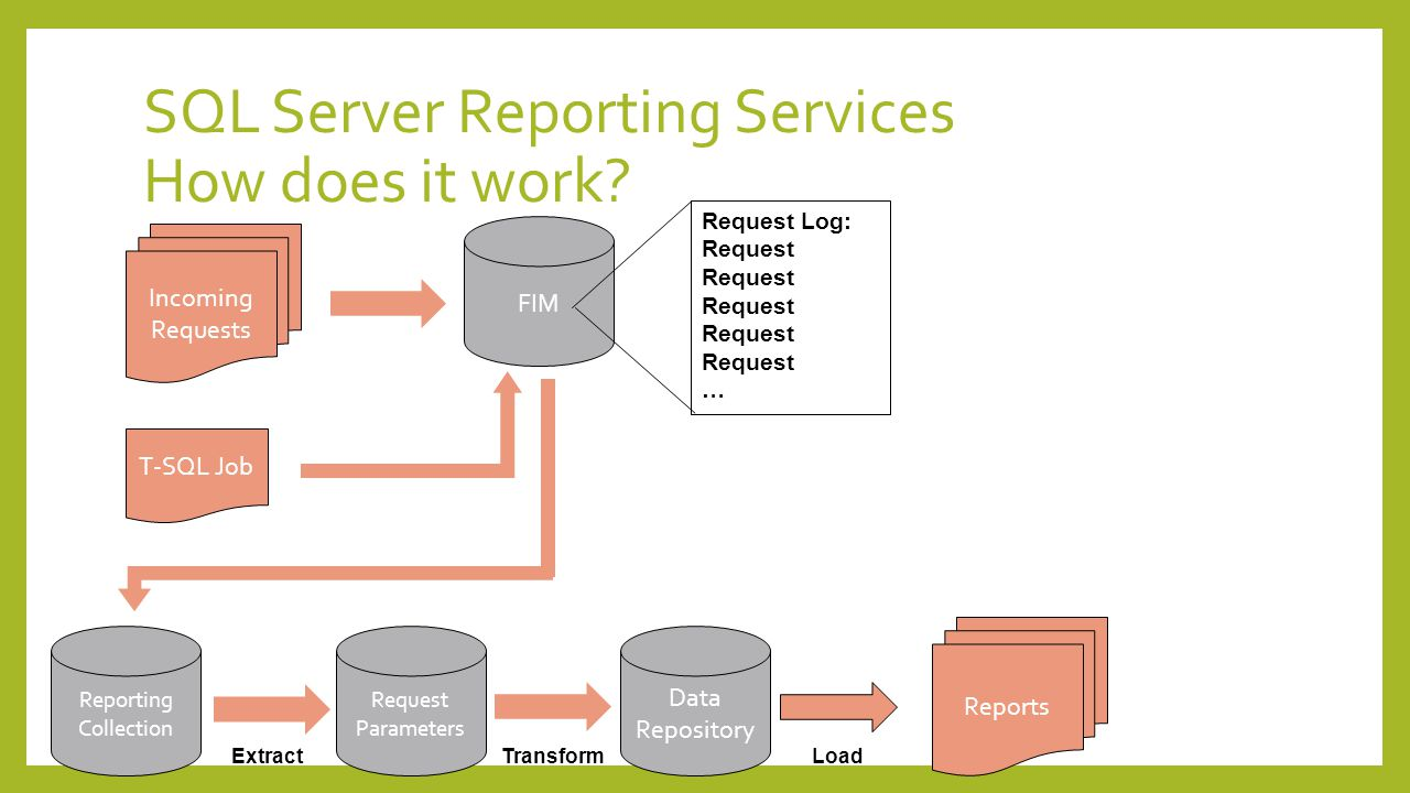SQL Server Reporting Services How does it work