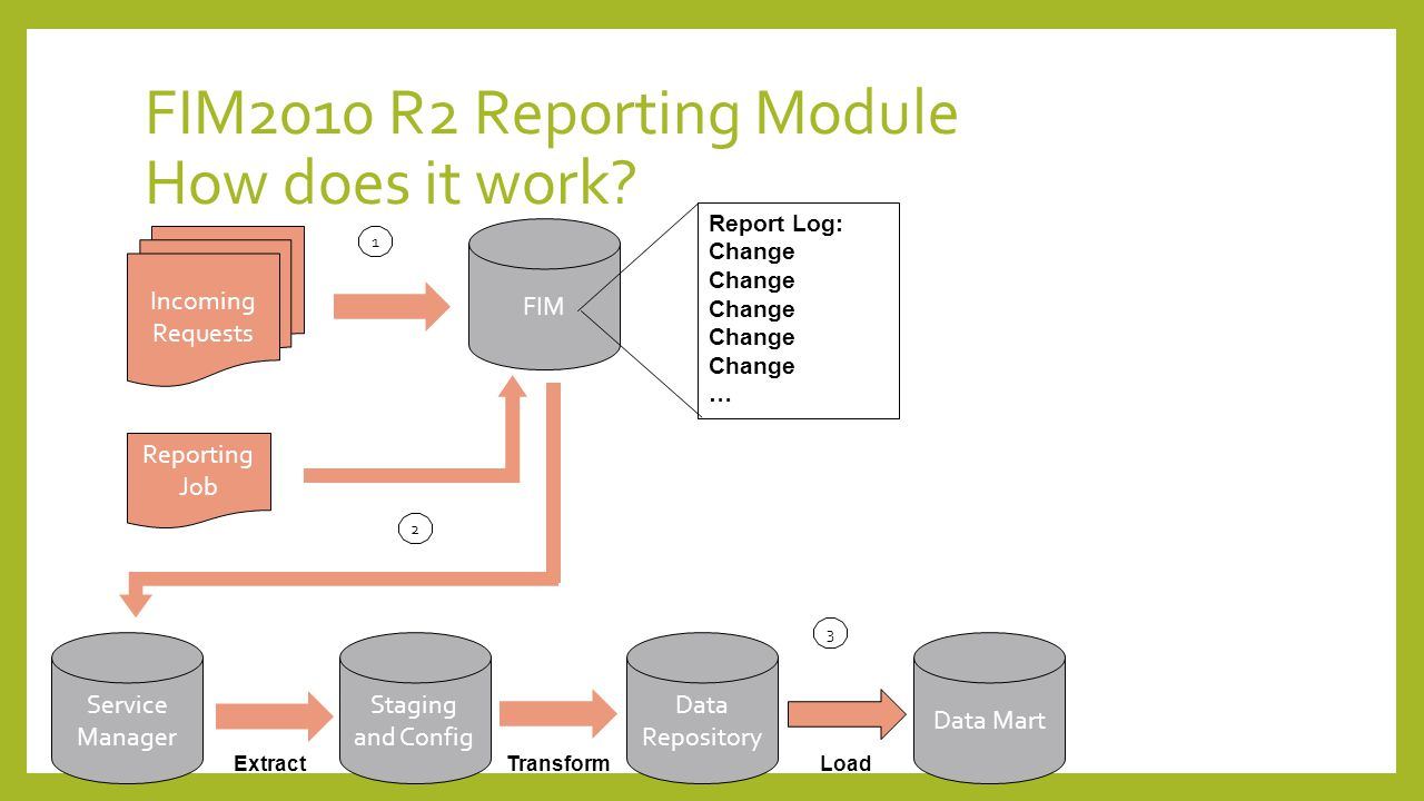 FIM2010 R2 Reporting Module How does it work