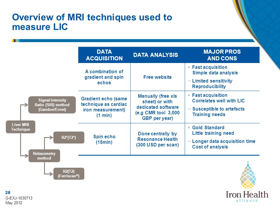 Overview of MRI techniques used to measure LIC