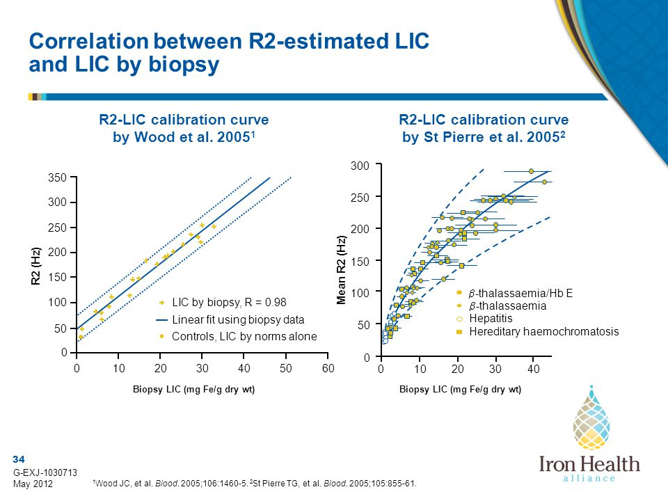 Correlation between R2-estimated LIC and LIC by biopsy