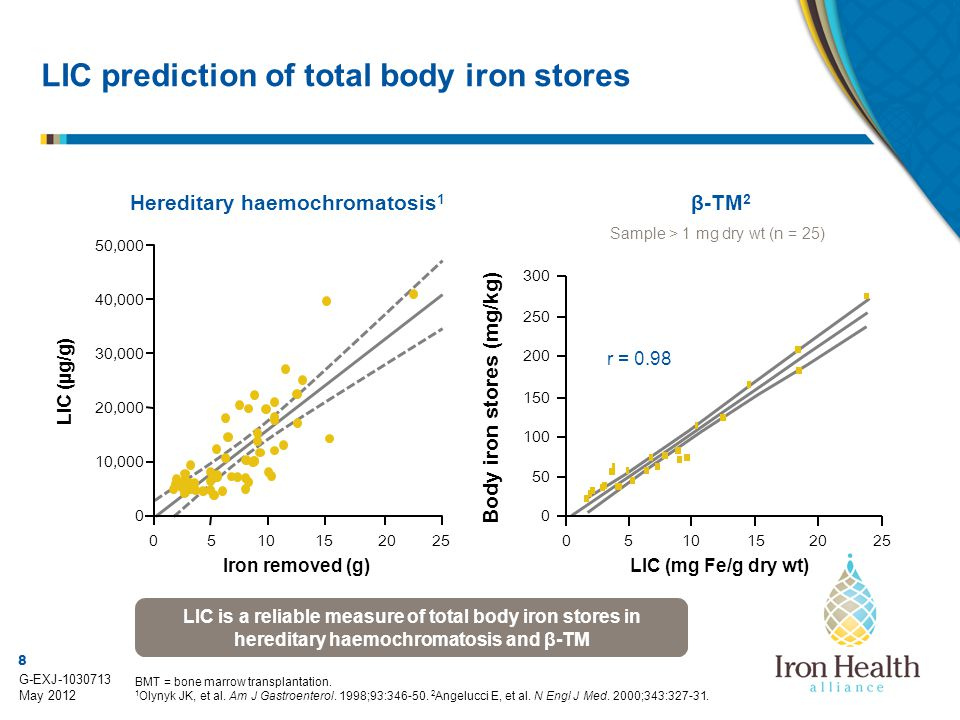 LIC prediction of total body iron stores
