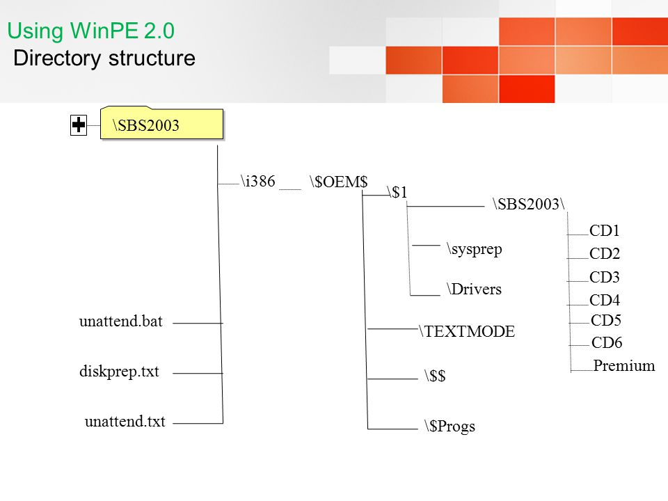 Using WinPE 2.0 Directory structure