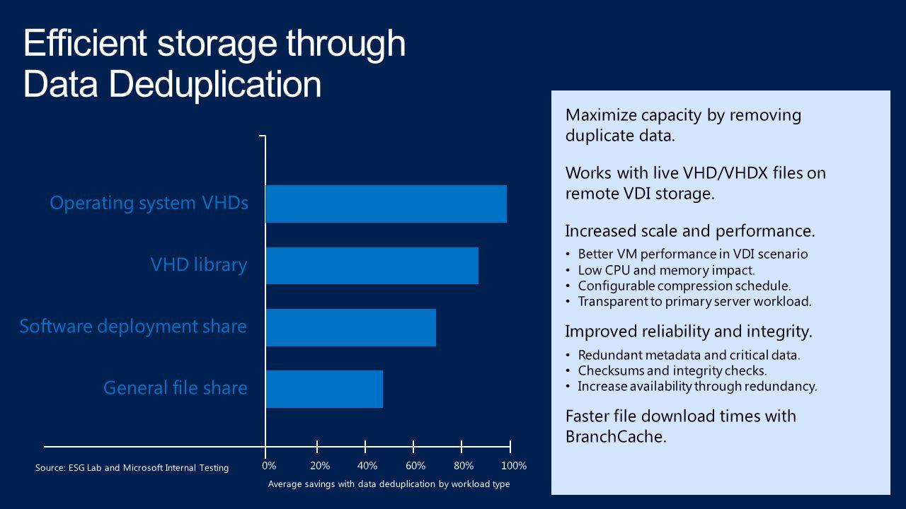 Efficient storage through Data Deduplication