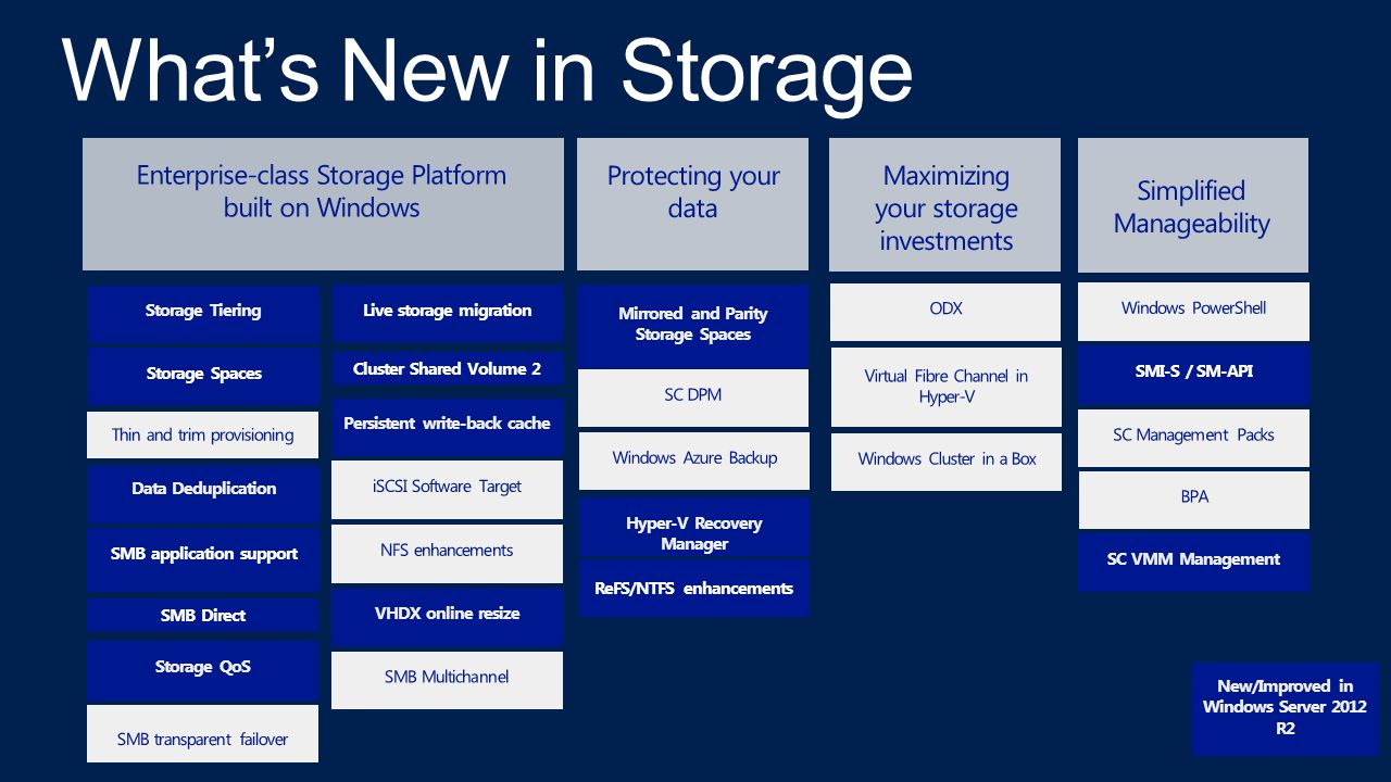 What's New in Storage Enterprise-class Storage Platform built on Windows. Protecting your data. Maximizing your storage investments.