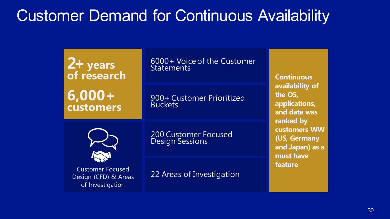 Customer Focused Design (CFD) & Areas of Investigation