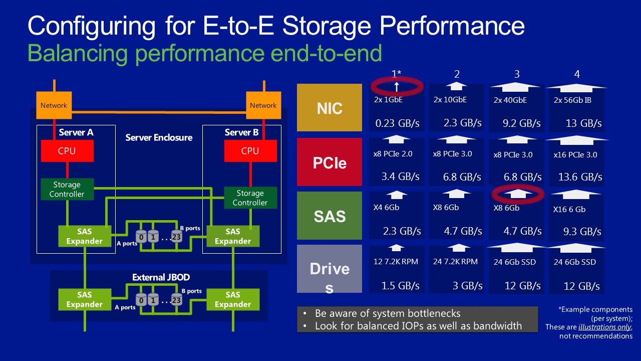 Configuring for E-to-E Storage Performance Balancing performance end-to-end