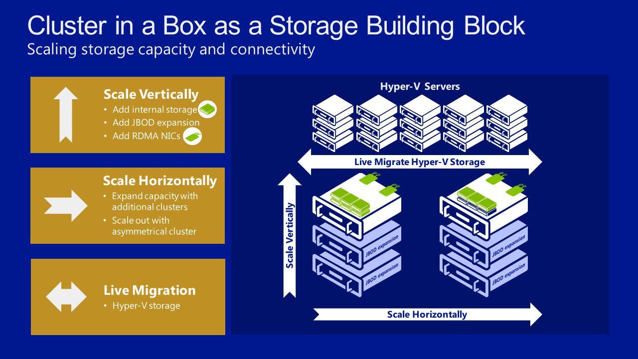Live Migrate Hyper-V Storage