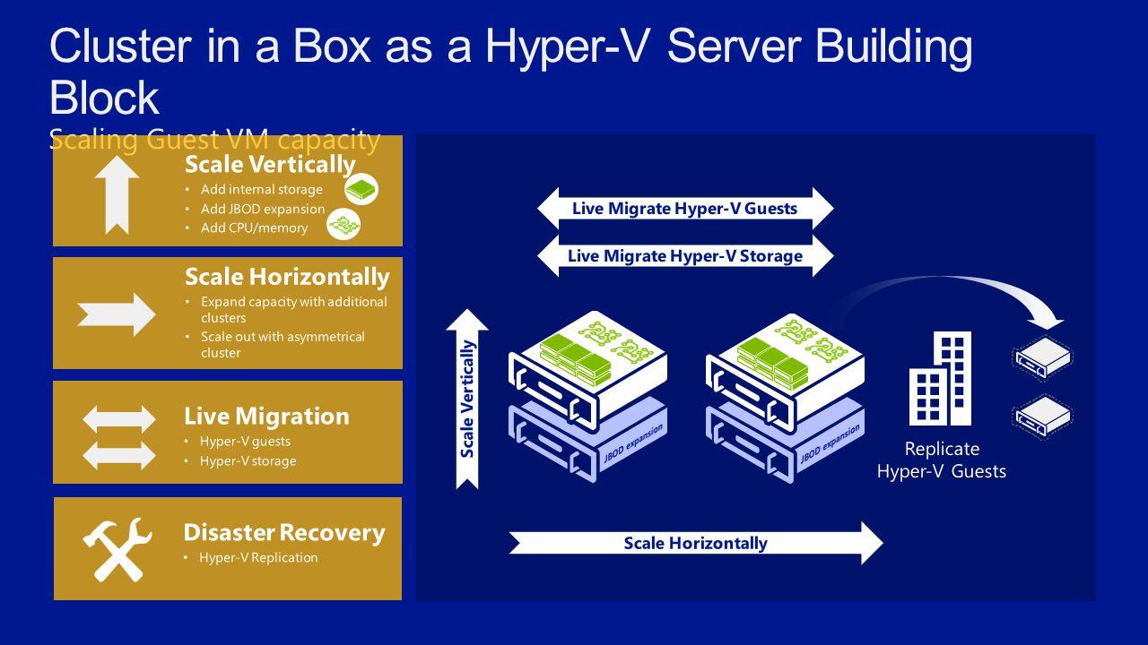 Live Migrate Hyper-V Guests Live Migrate Hyper-V Storage