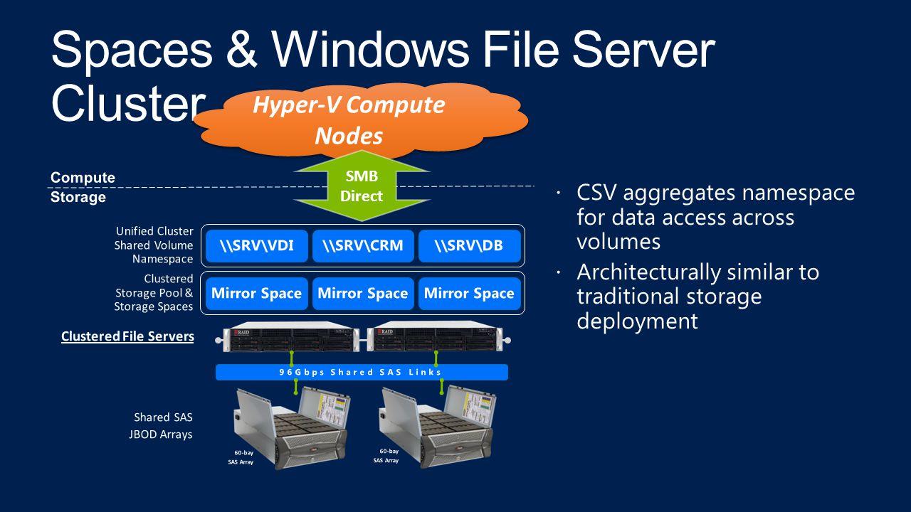 Spaces & Windows File Server Cluster