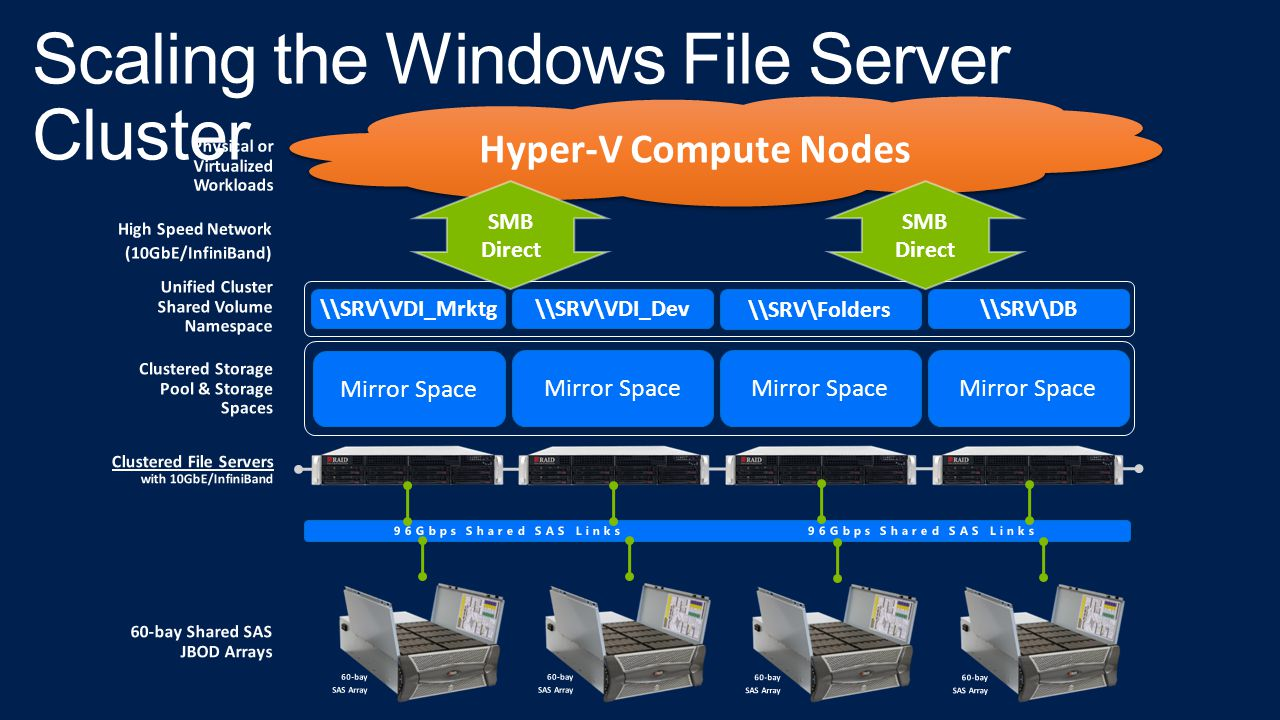 Scaling the Windows File Server Cluster
