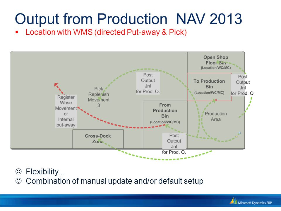 Output from Production NAV 2013