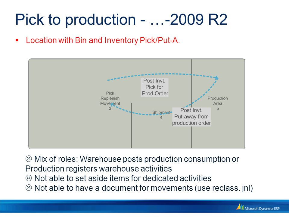 Pick to production - …-2009 R2