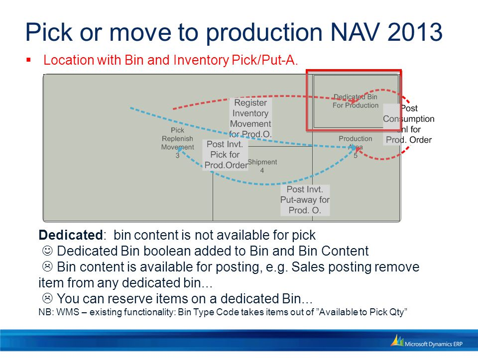Pick or move to production NAV 2013