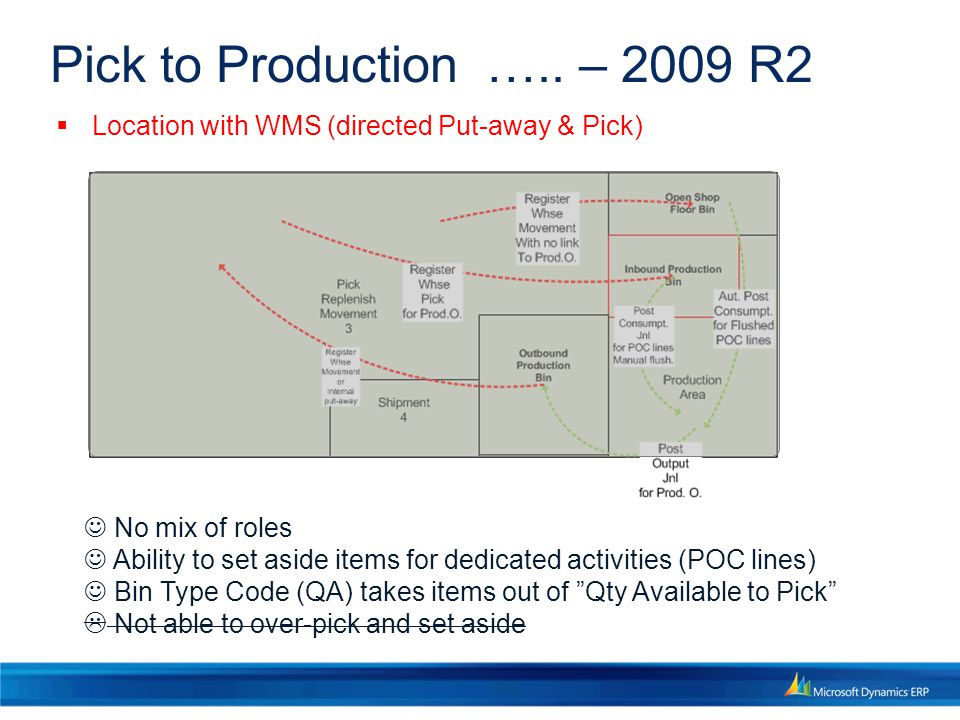 4/11/2017 5:14 PM Pick to Production ….. – 2009 R2. Location with WMS (directed Put-away & Pick)  No mix of roles.