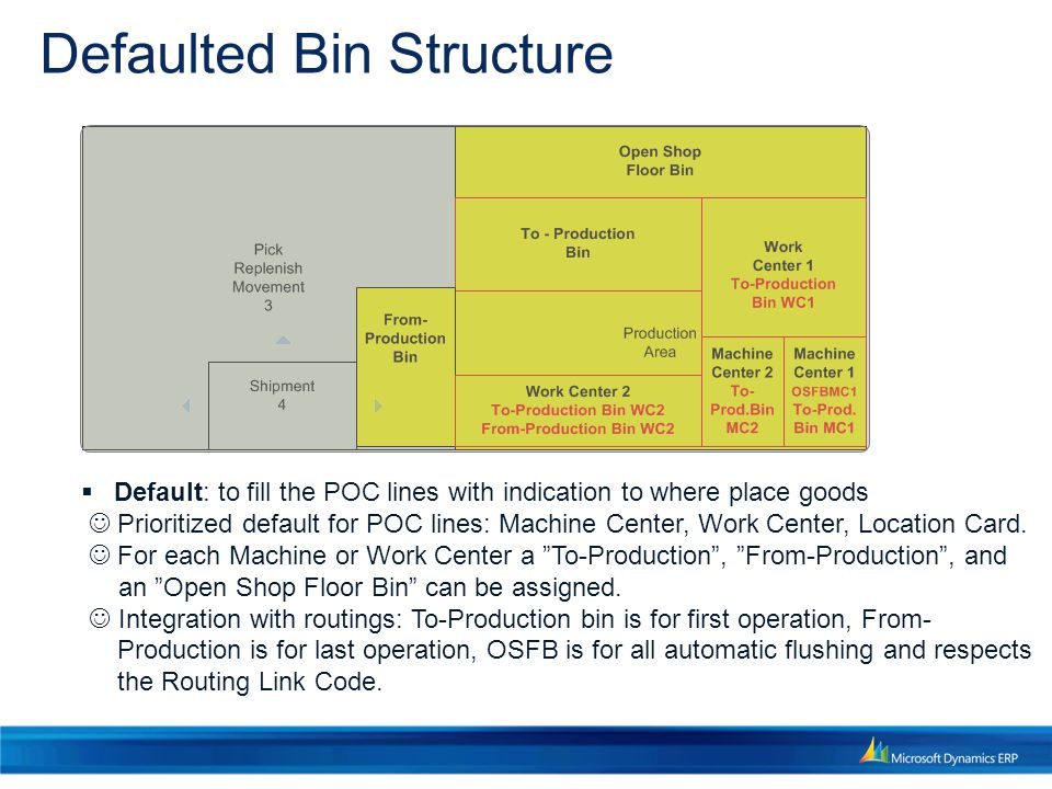 Defaulted Bin Structure
