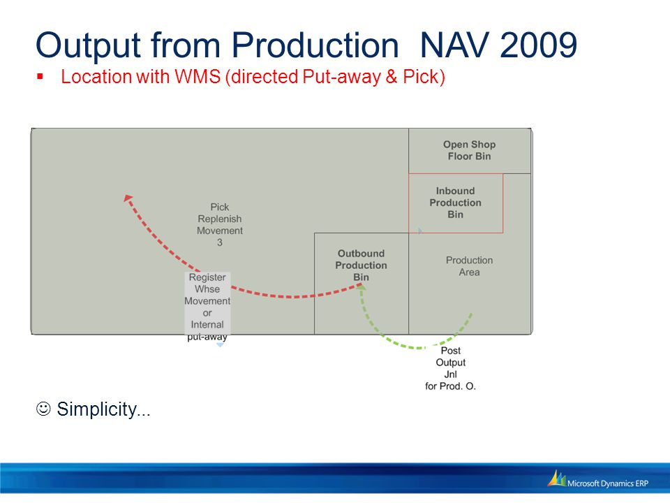 Output from Production NAV 2009