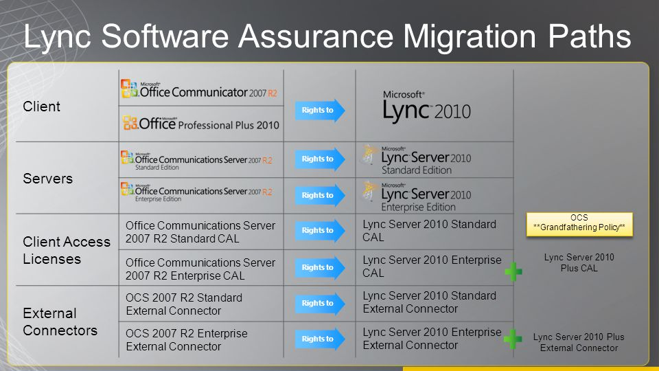 Lync Software Assurance Migration Paths