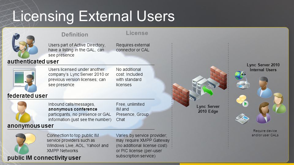 Licensing External Users