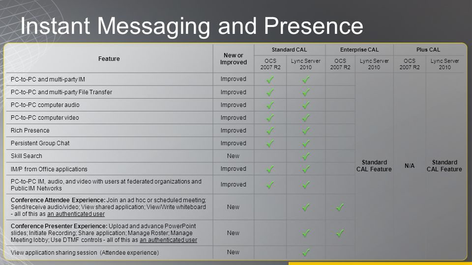 Instant Messaging and Presence