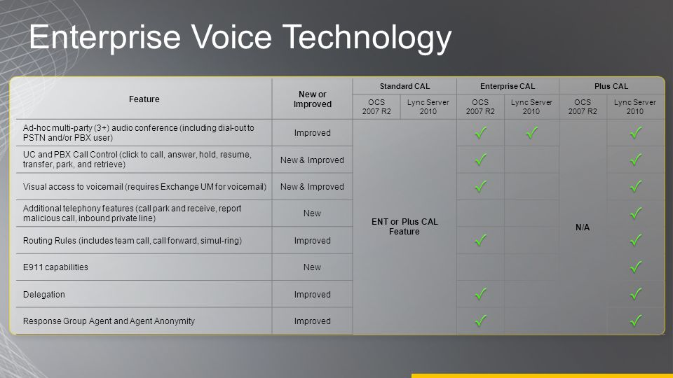 Enterprise Voice Technology