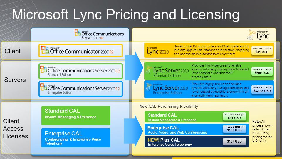 Microsoft Lync Pricing and Licensing